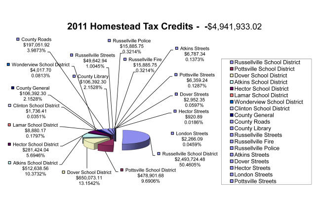 Homestead Tax Credits 2012 all information listed below