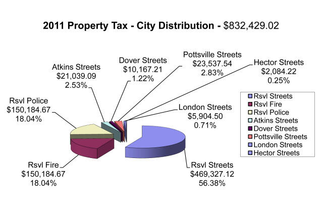 Property Tax City Distribution 2012 all information listed below