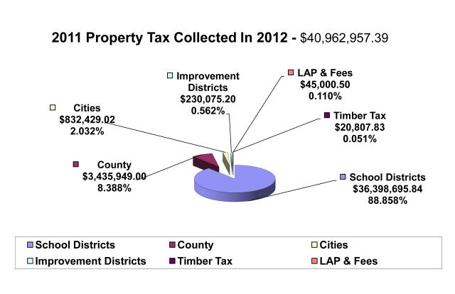 Property Taxes Collected 2012 all information listed below