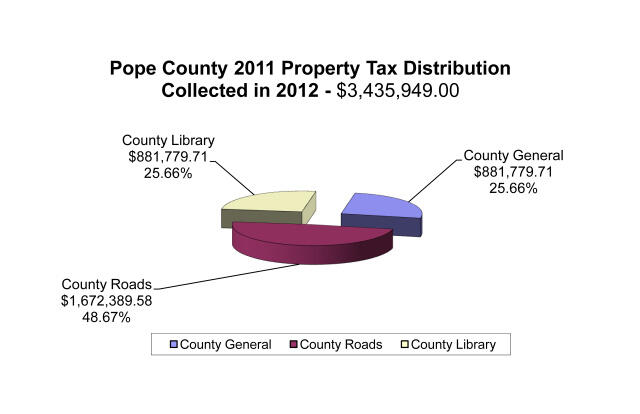 Property Taxes distribution 2012 all information listed below