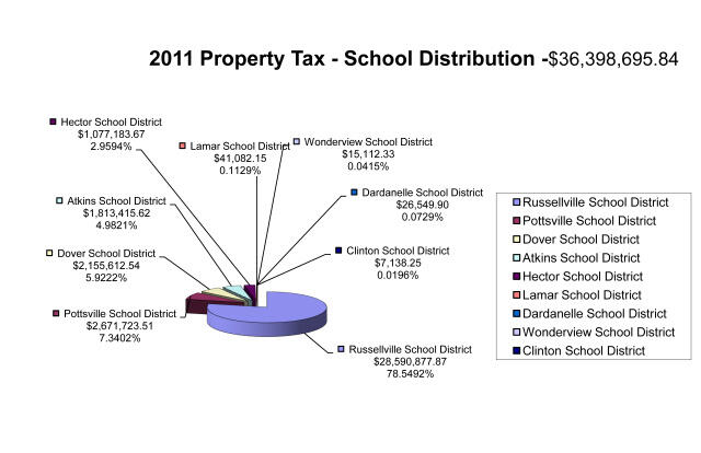Property Tax School Distribution 2012 all information listed below